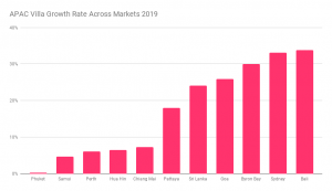 APAC Villa Market 2019 - Markets that are growing
