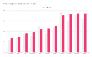 APAC Villa Rental Market - average rate