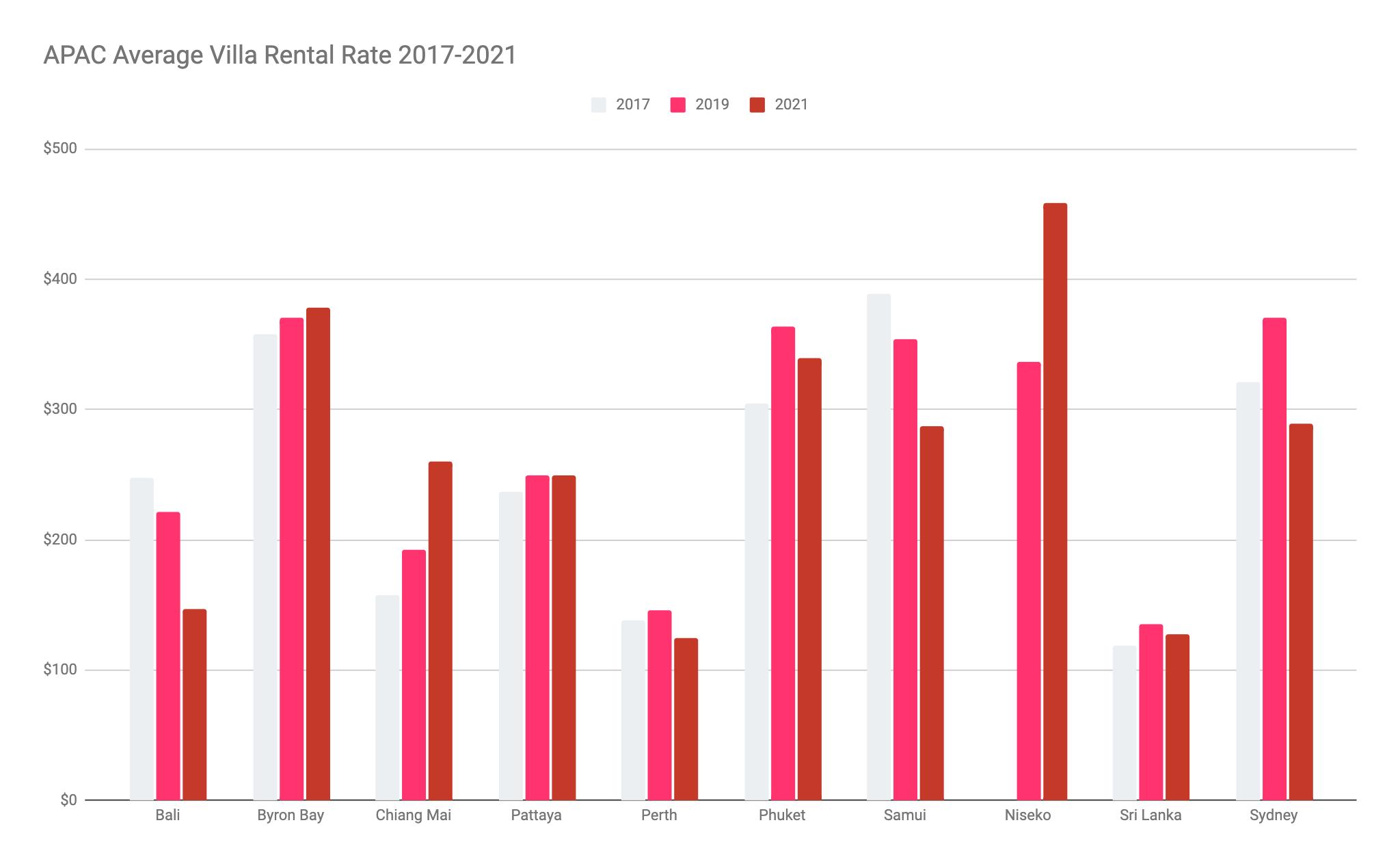 APAC Average Villa Rental Rate