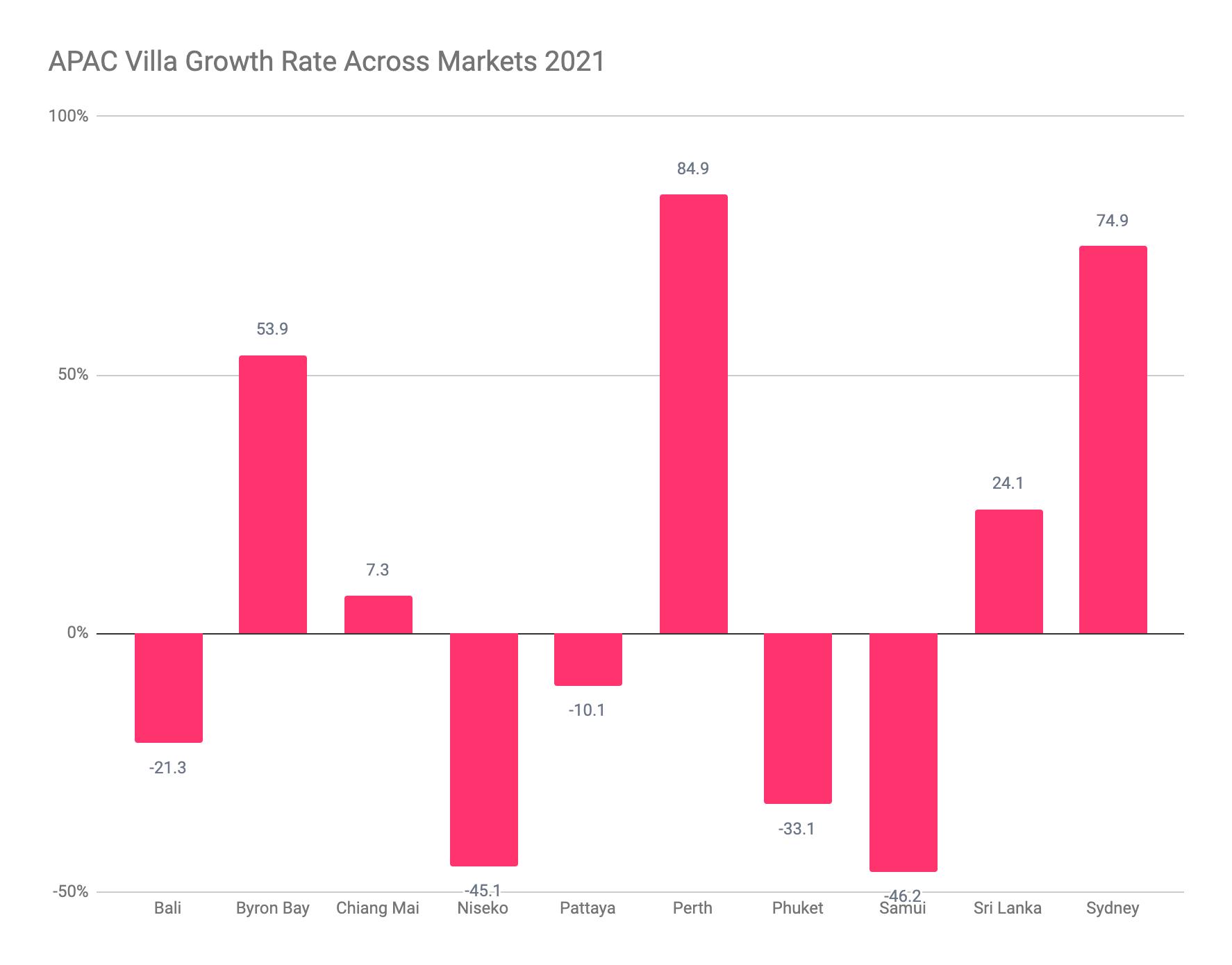 APAC Villa Growth Rate 2021